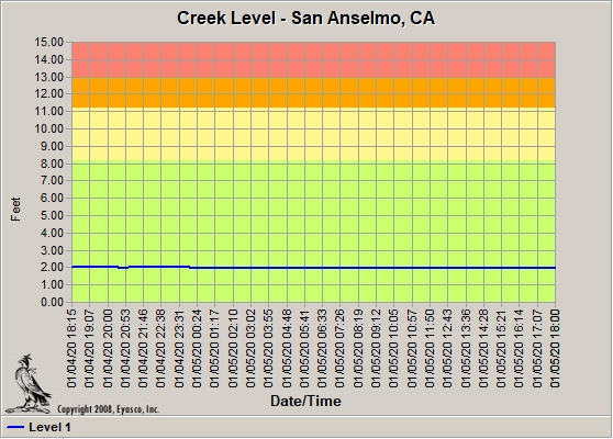 San Anselmo Creek Level Graph